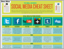 blog smallbusiness The Small Business Social Media Cheat Sheet